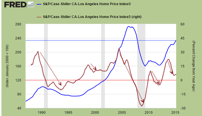 The California housing trend: Taking a close look at 30 years of
