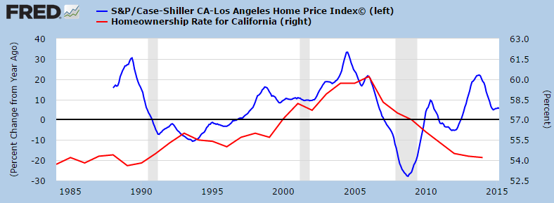 The California housing trend: Taking a close look at 30