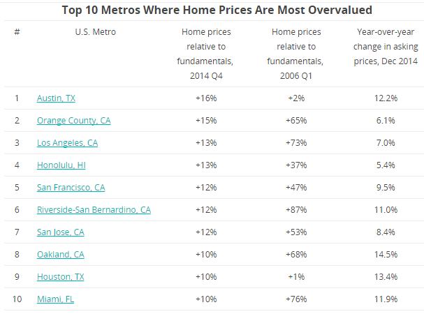 overpriced area