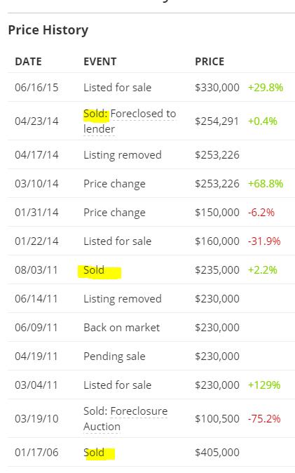 home price 2