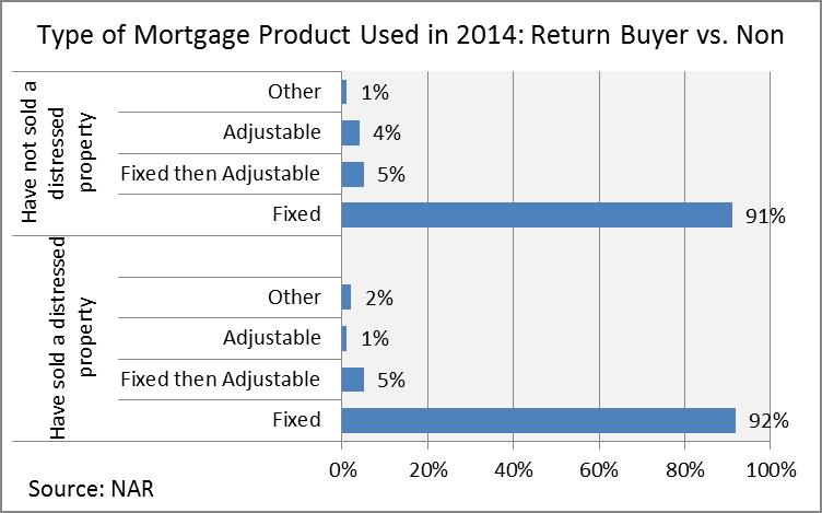 return buyer