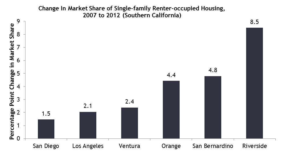 single-family-rentals-chart-4