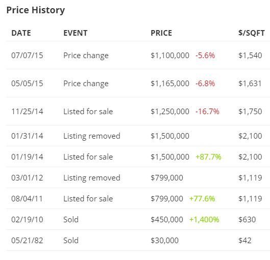 venice price history