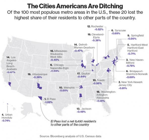 Los Angeles one of the top area Americans are ditching: Areas losing