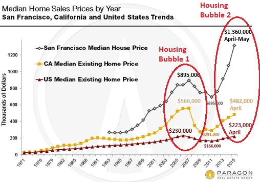 The Insanity That Is San Francisco Real Estate Median Home