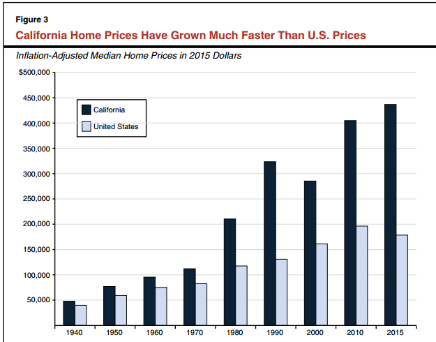 california home prices