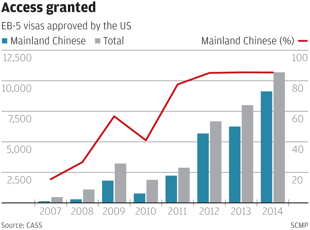 chinese-us-visa-graphic