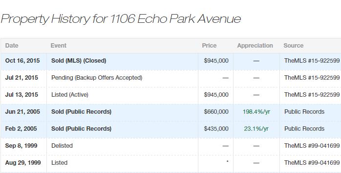 echo park action