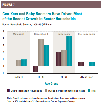 rent by generation