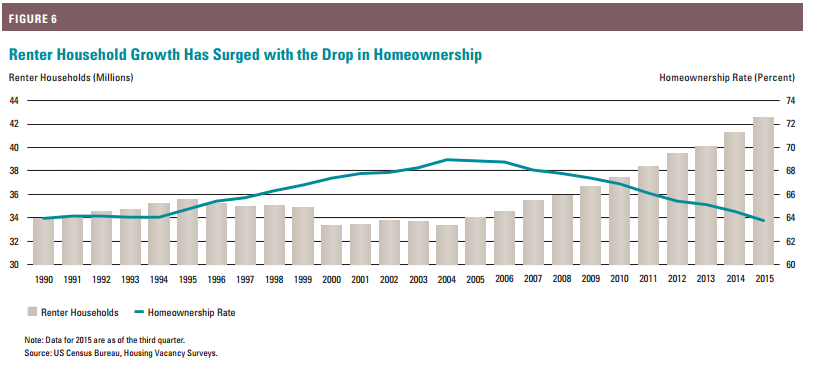 renter household growth