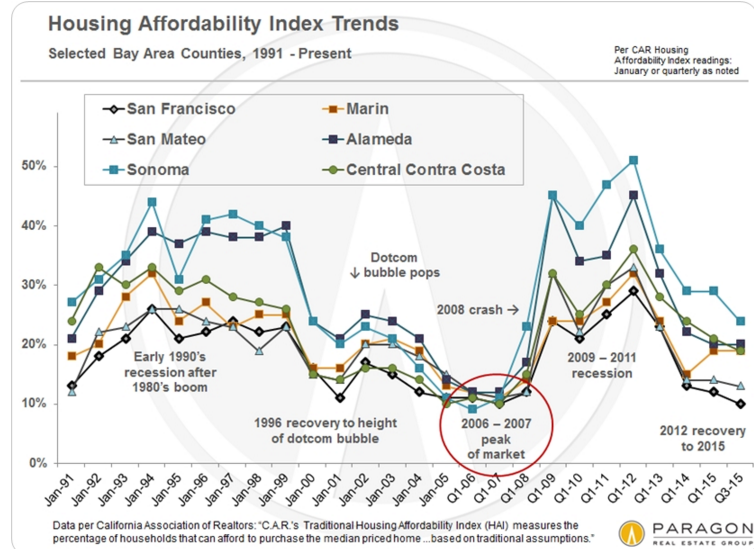 sf affordability