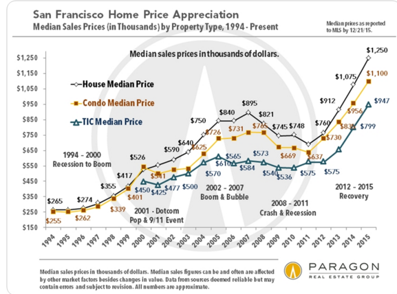 sf housing prices