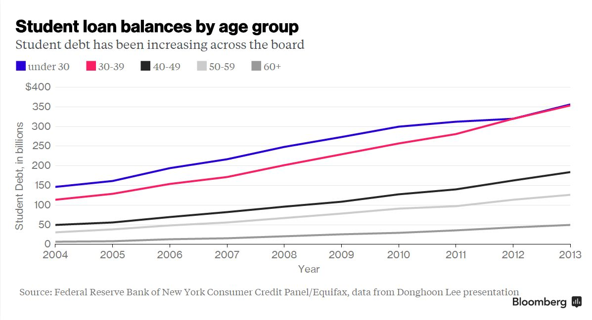 student debt by age