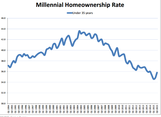 millennial homeownership