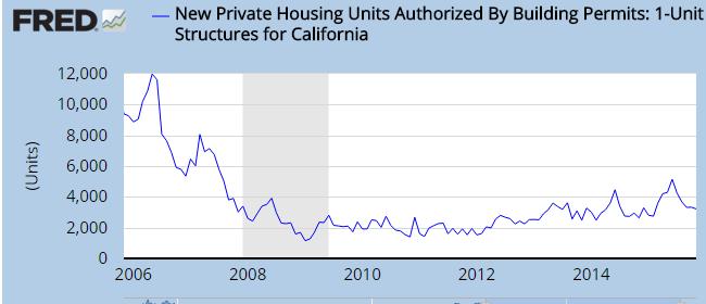 new housing starts california