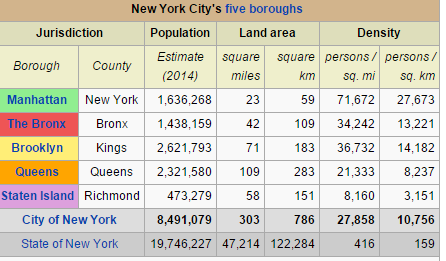 population density new york