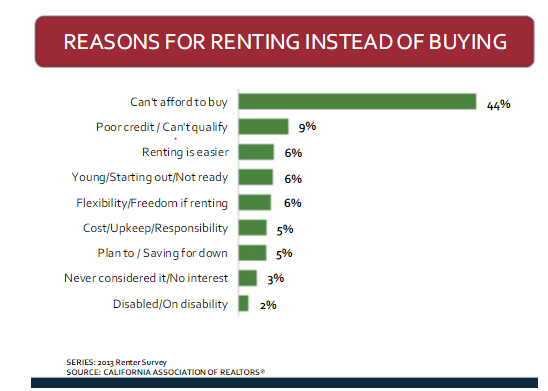 rent instead of buying