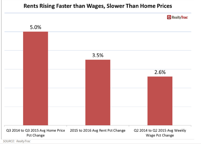 rents rising faster than wages