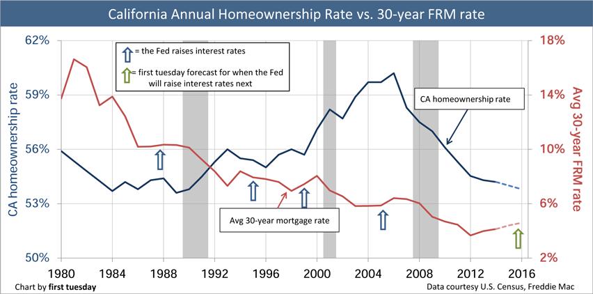 HomeownershipRate-Annual