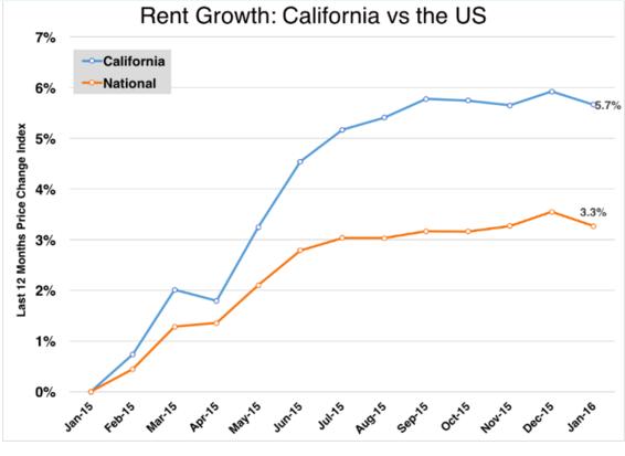 california rents