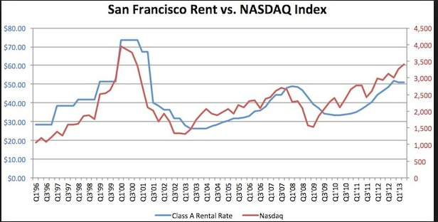 sf rents and nasdaq