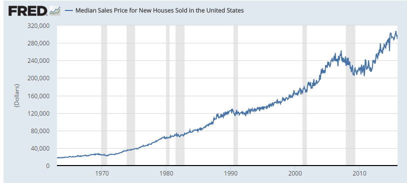 us home price