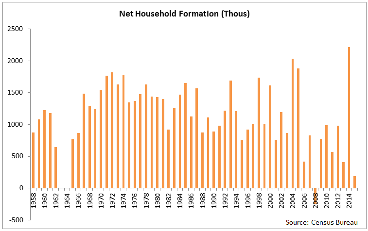 net household formation