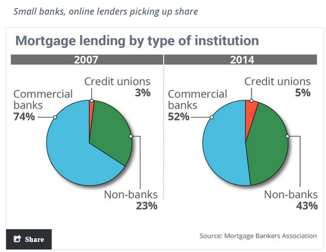share of mortgages