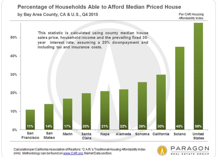 sf affordability