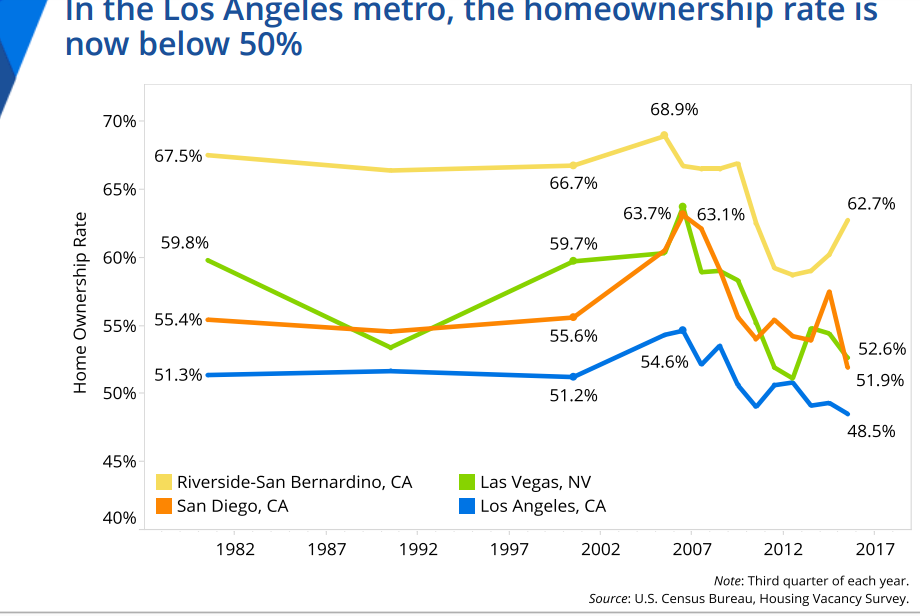 los angeles homeownership
