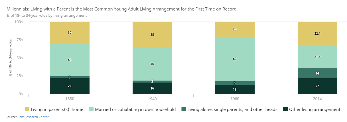 millennials living at home