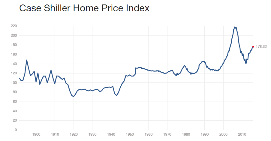 us home prices long-term