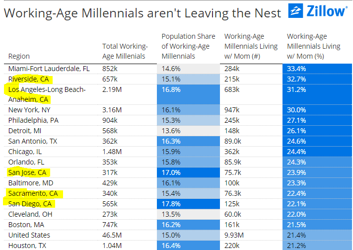 working age millennials living at home