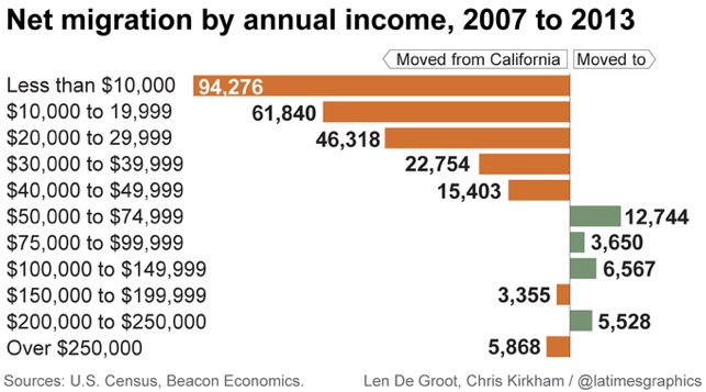 California-migration-by-income