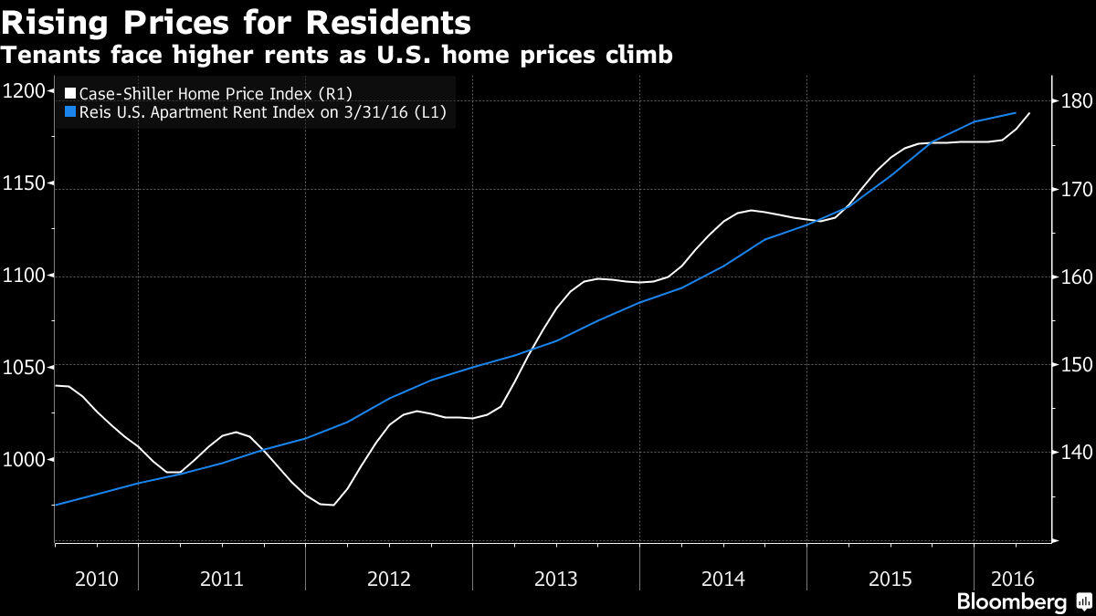 home prices and rent