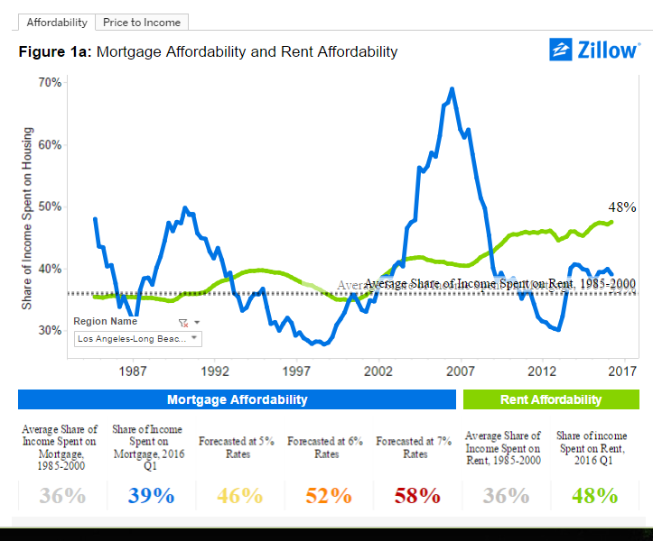 la mortgage and rent affordability
