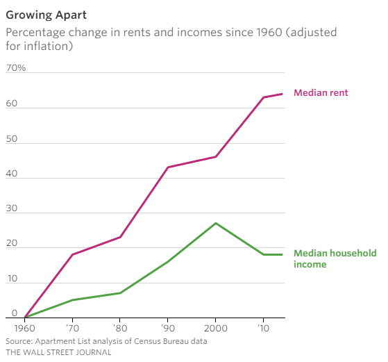 median rent and income