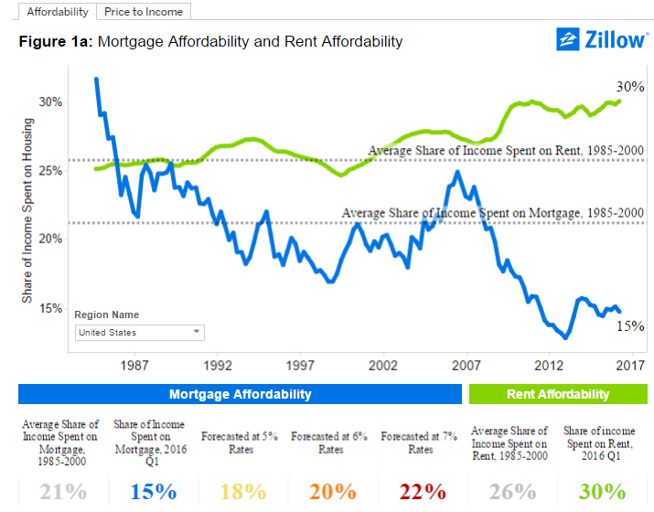 mortgage and rent affordability