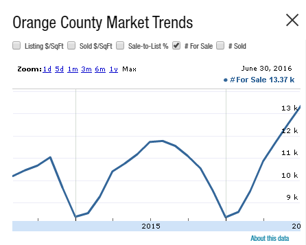 orange county inventory