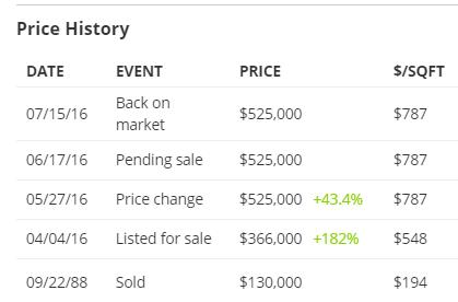 orange price