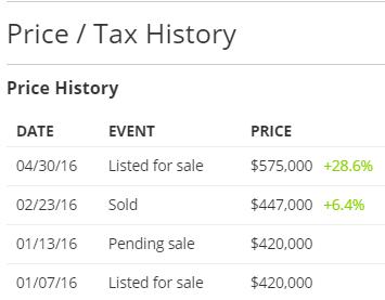 price tax history
