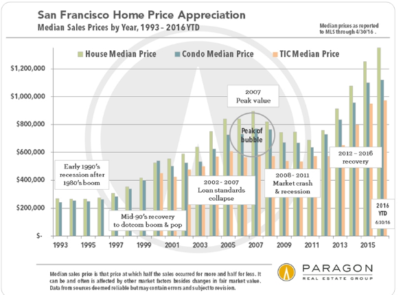 sf home prices