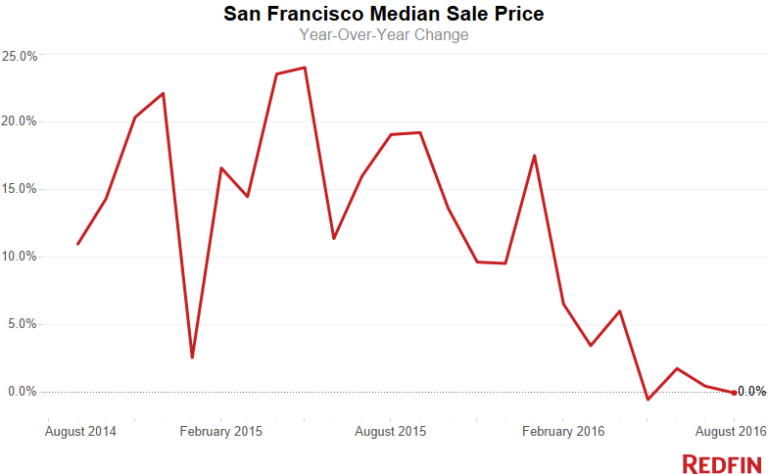 sf-median-sale-price-11-768x474