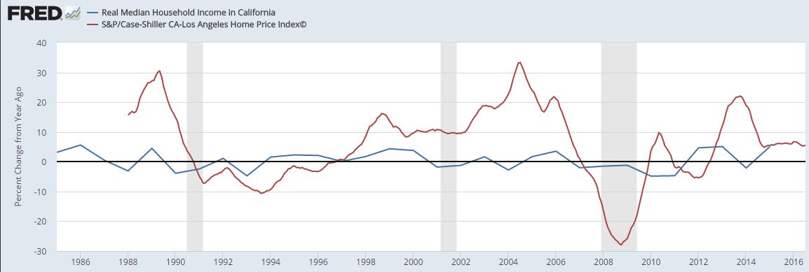 case-shiller-income-and-la