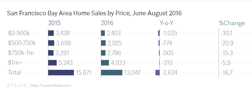 home-sales-by-price