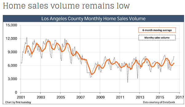 home-sales-volume