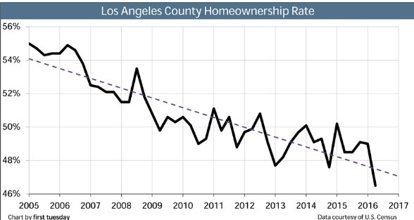 homeownership-rate