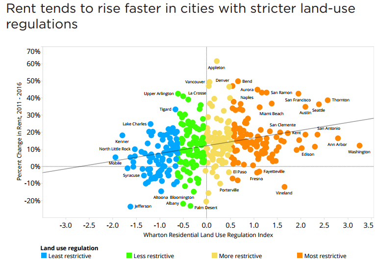 rent-growth-in-cities