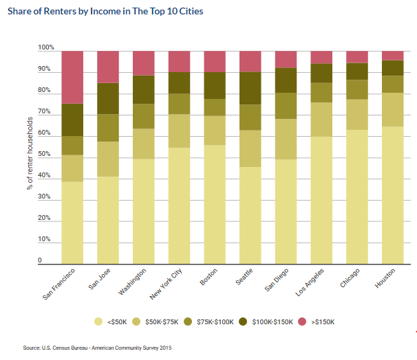 share-of-renters-income