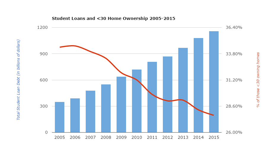 Chart Of The Day: The Explosion Of Student Loans Vs. The Implosion Of Home Ownership Under 30
